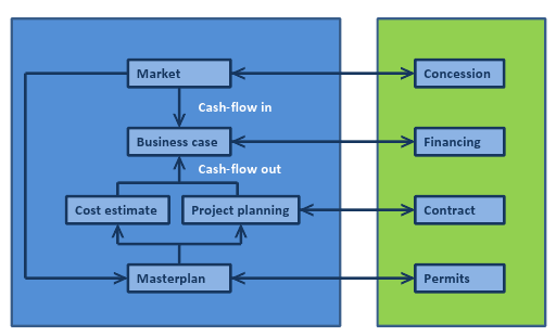 Financial and PPP structuring projects